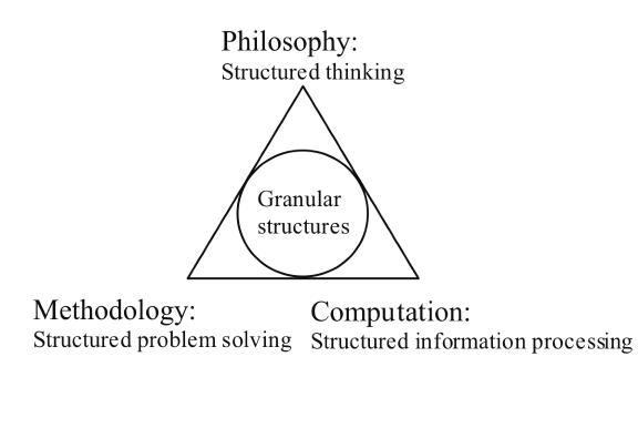 The-granular-computing-triangle