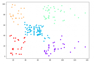 clustering output